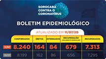 Sorocaba tem 8.240 infectados com a Covid-19, 164 mortes e 7.313 recuperados