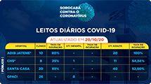 Total de recuperados da Covid-19 sobe para 18.679 em Sorocaba